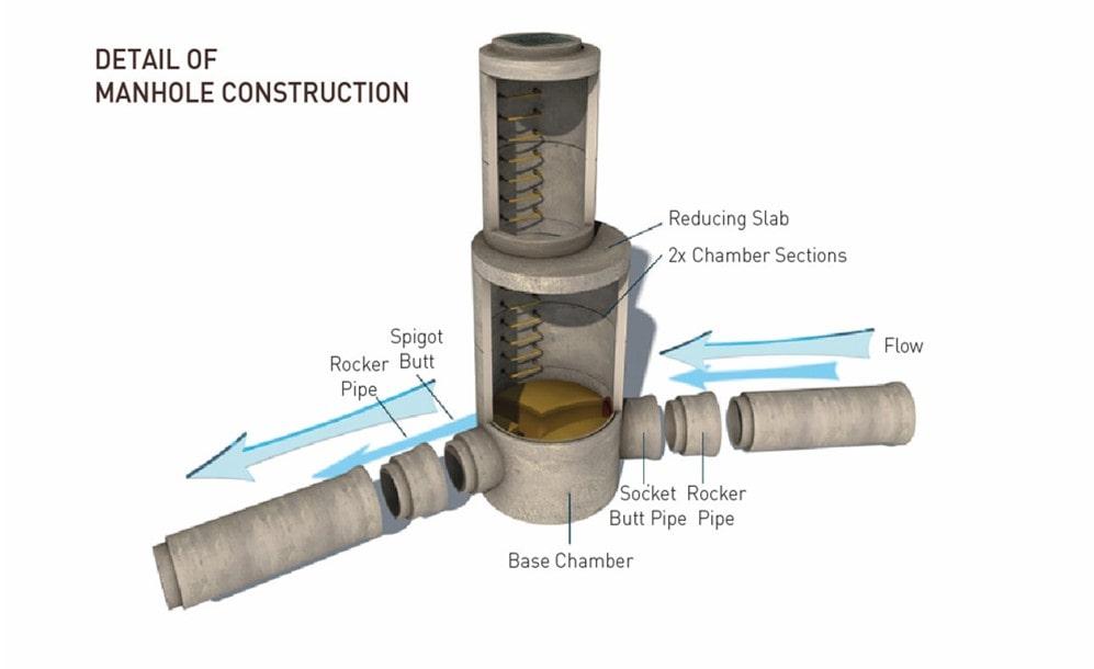 Precast Manhole System